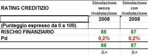 rating-con-rivalutazione-immobili-simulazione