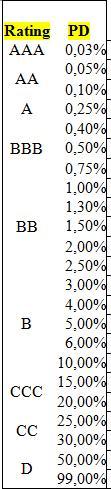 rating-probabilita-insolvenza-basilea-2-credito-bancario