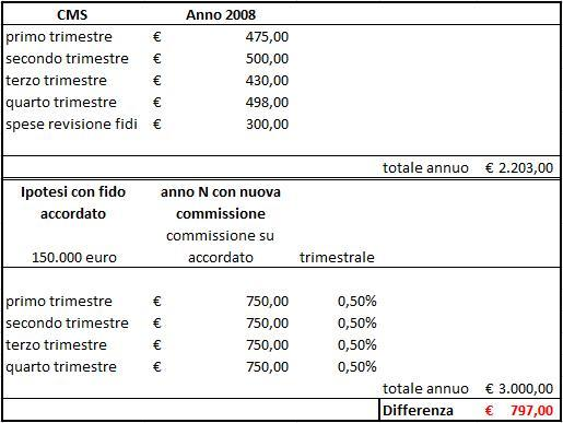 spese-bancarie-commissione-accordato-cms1